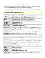 DBA Team Daily Admin Tasks - results.doc