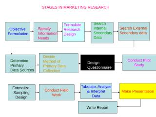 Research Stages.ppt mahulikar sir 5 6 sep.ppt